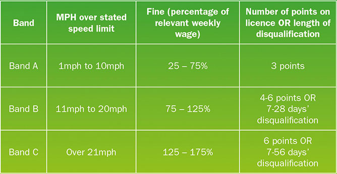 Speeding fine bands